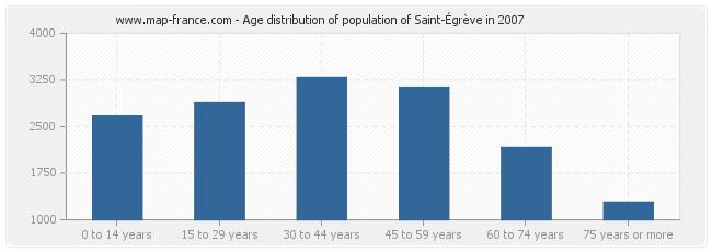Age distribution of population of Saint-Égrève in 2007