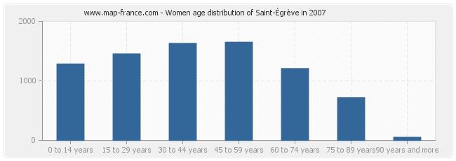 Women age distribution of Saint-Égrève in 2007