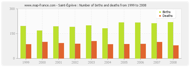 Saint-Égrève : Number of births and deaths from 1999 to 2008
