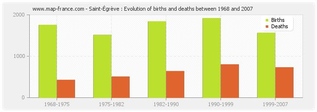 Saint-Égrève : Evolution of births and deaths between 1968 and 2007