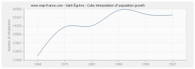 Saint-Égrève : Cubic interpolation of population growth
