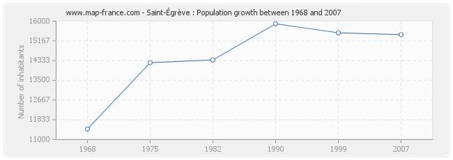 Population Saint-Égrève
