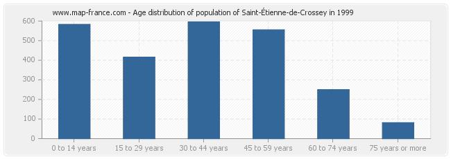 Age distribution of population of Saint-Étienne-de-Crossey in 1999