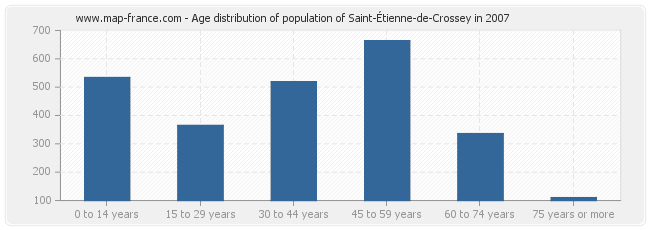 Age distribution of population of Saint-Étienne-de-Crossey in 2007