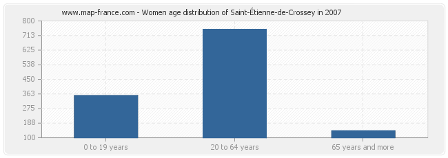 Women age distribution of Saint-Étienne-de-Crossey in 2007