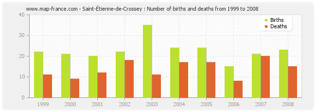 Saint-Étienne-de-Crossey : Number of births and deaths from 1999 to 2008