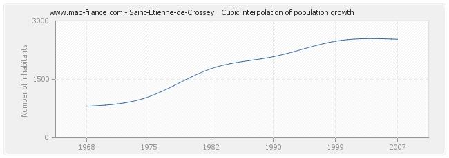 Saint-Étienne-de-Crossey : Cubic interpolation of population growth