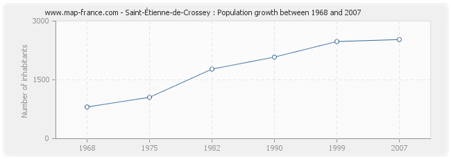 Population Saint-Étienne-de-Crossey