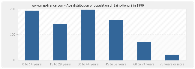 Age distribution of population of Saint-Honoré in 1999