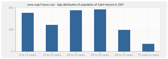 Age distribution of population of Saint-Honoré in 2007