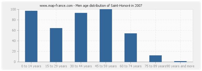 Men age distribution of Saint-Honoré in 2007