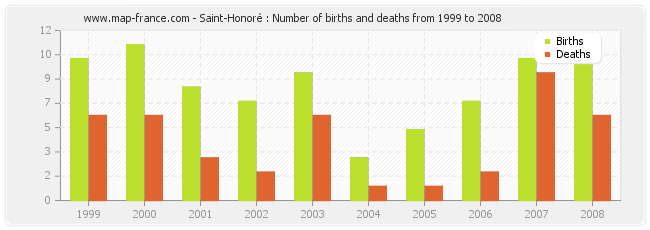 Saint-Honoré : Number of births and deaths from 1999 to 2008