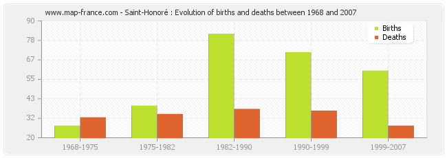 Saint-Honoré : Evolution of births and deaths between 1968 and 2007