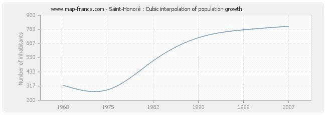 Saint-Honoré : Cubic interpolation of population growth