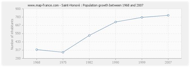 Population Saint-Honoré