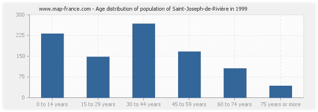 Age distribution of population of Saint-Joseph-de-Rivière in 1999