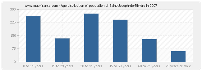 Age distribution of population of Saint-Joseph-de-Rivière in 2007