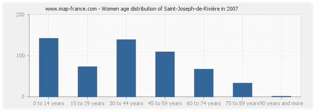 Women age distribution of Saint-Joseph-de-Rivière in 2007
