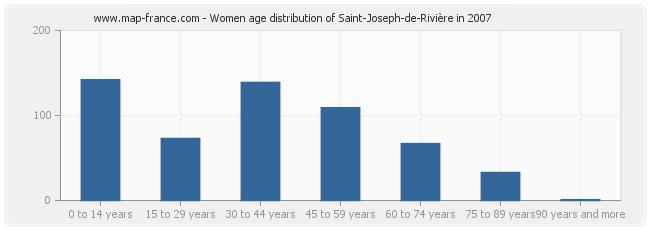 Women age distribution of Saint-Joseph-de-Rivière in 2007