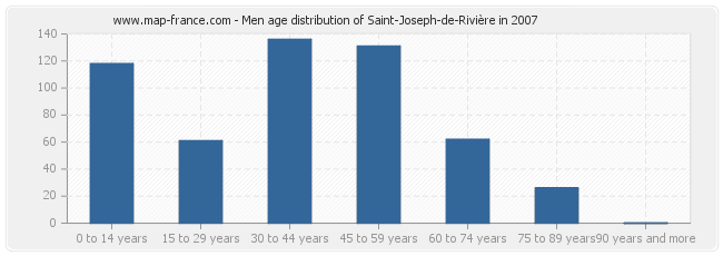 Men age distribution of Saint-Joseph-de-Rivière in 2007