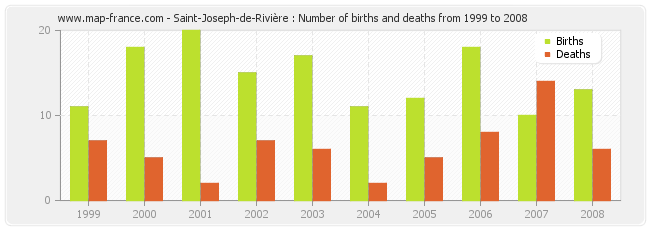 Saint-Joseph-de-Rivière : Number of births and deaths from 1999 to 2008