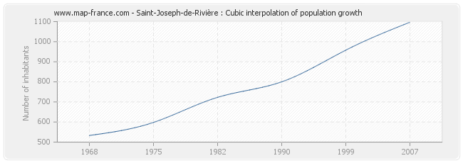 Saint-Joseph-de-Rivière : Cubic interpolation of population growth