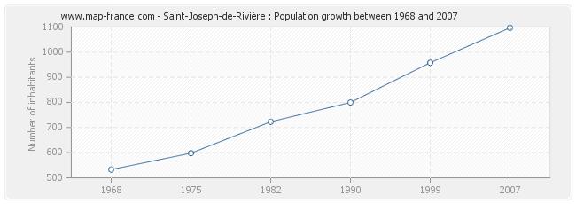 Population Saint-Joseph-de-Rivière