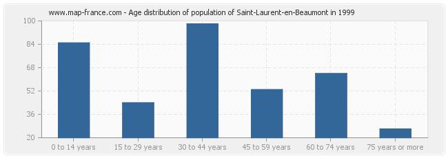 Age distribution of population of Saint-Laurent-en-Beaumont in 1999