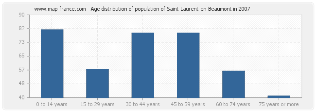 Age distribution of population of Saint-Laurent-en-Beaumont in 2007