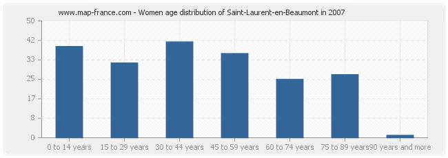 Women age distribution of Saint-Laurent-en-Beaumont in 2007