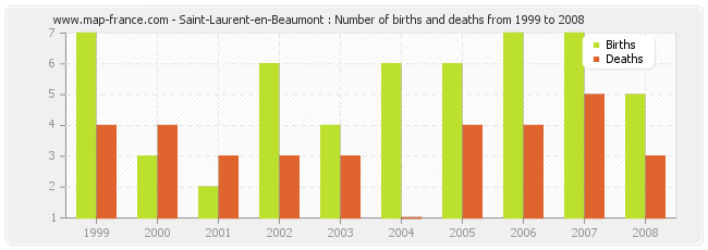 Saint-Laurent-en-Beaumont : Number of births and deaths from 1999 to 2008