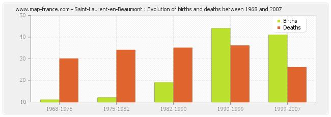 Saint-Laurent-en-Beaumont : Evolution of births and deaths between 1968 and 2007
