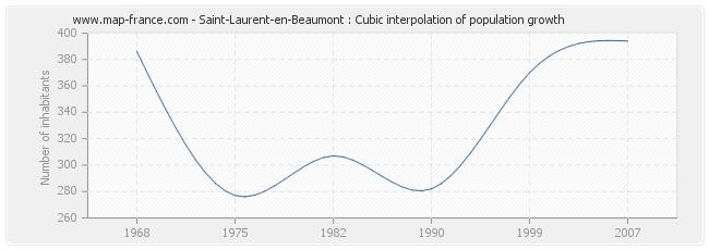 Saint-Laurent-en-Beaumont : Cubic interpolation of population growth
