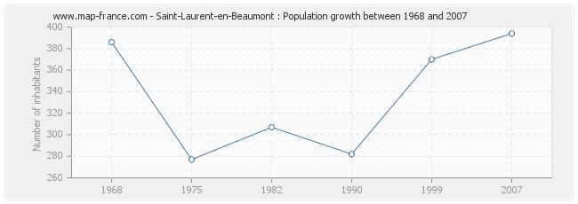 Population Saint-Laurent-en-Beaumont