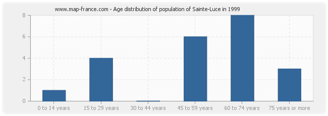 Age distribution of population of Sainte-Luce in 1999
