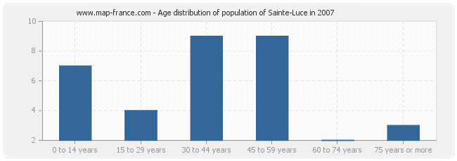 Age distribution of population of Sainte-Luce in 2007