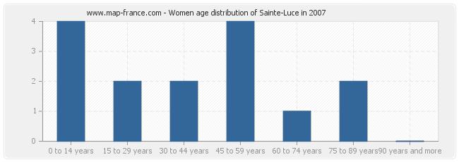 Women age distribution of Sainte-Luce in 2007
