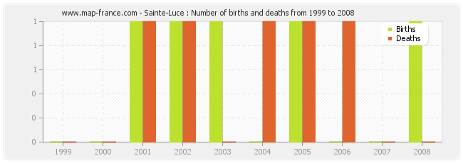 Sainte-Luce : Number of births and deaths from 1999 to 2008