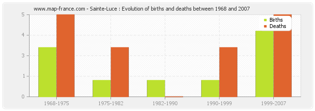 Sainte-Luce : Evolution of births and deaths between 1968 and 2007