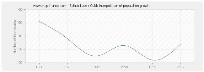 Sainte-Luce : Cubic interpolation of population growth