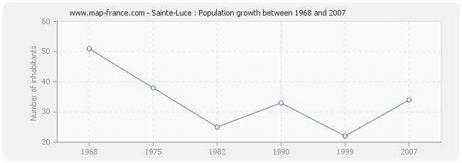 Population Sainte-Luce