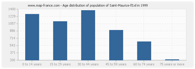 Age distribution of population of Saint-Maurice-l'Exil in 1999