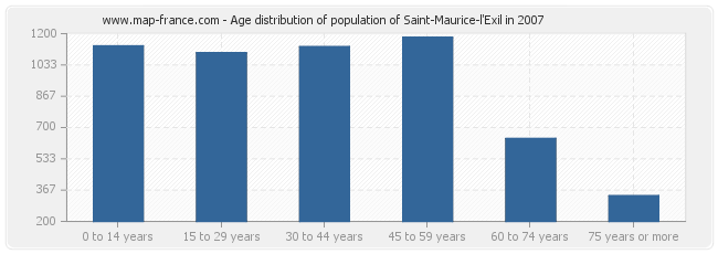 Age distribution of population of Saint-Maurice-l'Exil in 2007