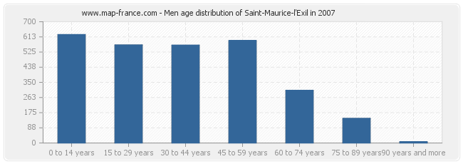 Men age distribution of Saint-Maurice-l'Exil in 2007