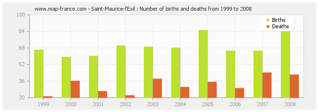 Saint-Maurice-l'Exil : Number of births and deaths from 1999 to 2008