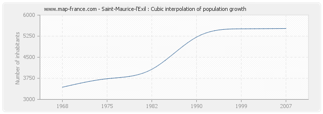 Saint-Maurice-l'Exil : Cubic interpolation of population growth