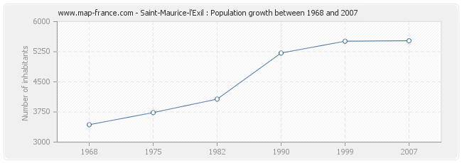 Population Saint-Maurice-l'Exil