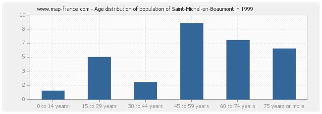 Age distribution of population of Saint-Michel-en-Beaumont in 1999