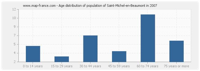 Age distribution of population of Saint-Michel-en-Beaumont in 2007