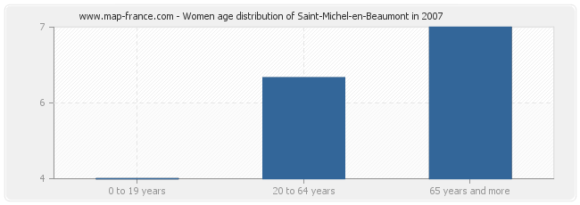 Women age distribution of Saint-Michel-en-Beaumont in 2007